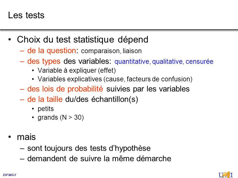 Choix du test statistique dépend