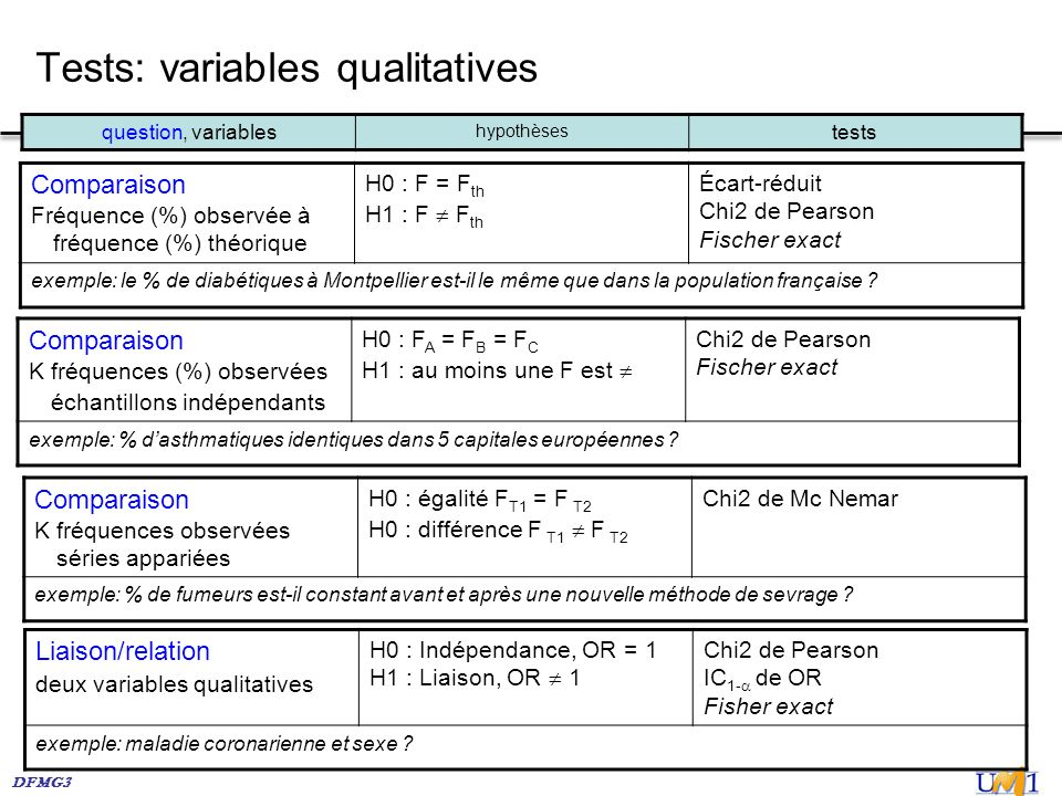 Tests: variables qualitatives