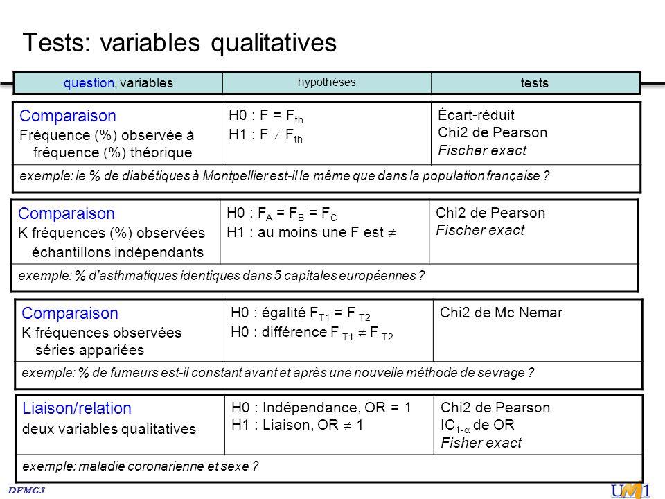Tests: variables qualitatives