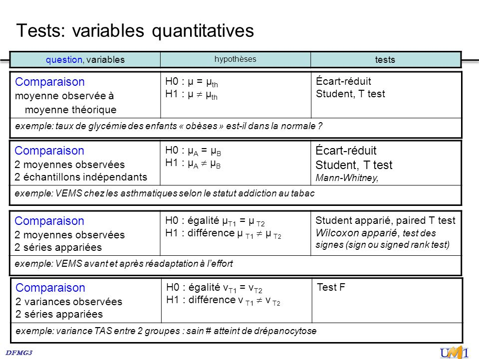 Tests: variables quantitatives