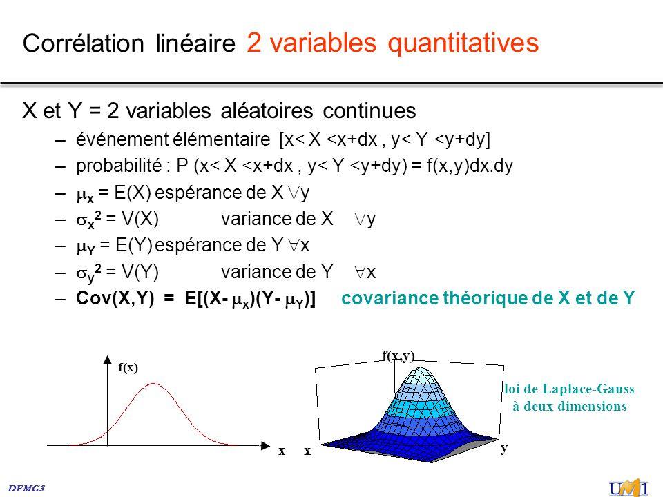 Corrélation linéaire 2 variables quantitatives