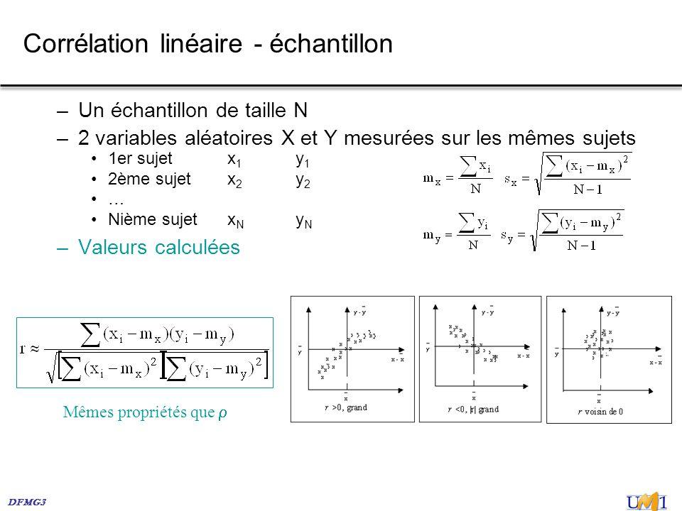Corrélation linéaire - échantillon