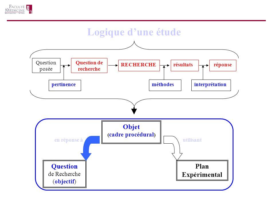 Logique d'une étude Objet Question Plan Expérimental de Recherche