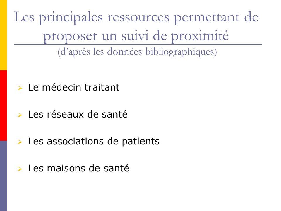 Les principales ressources permettant de proposer un suivi de proximité (d'après les données bibliographiques)