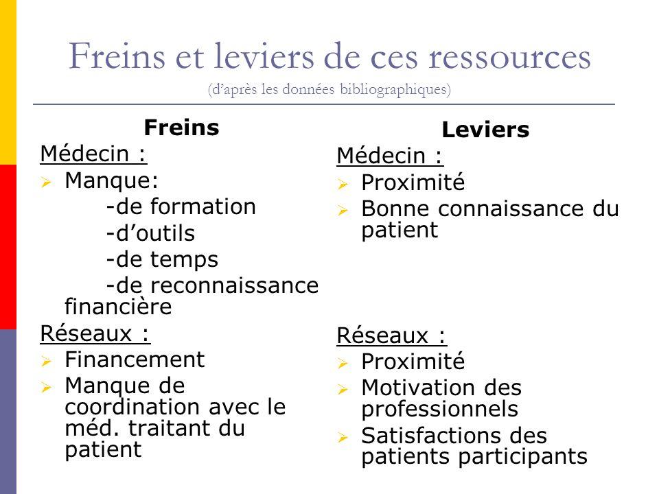 Freins et leviers de ces ressources (d'après les données bibliographiques)
