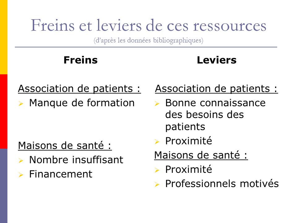 Association de patients :
