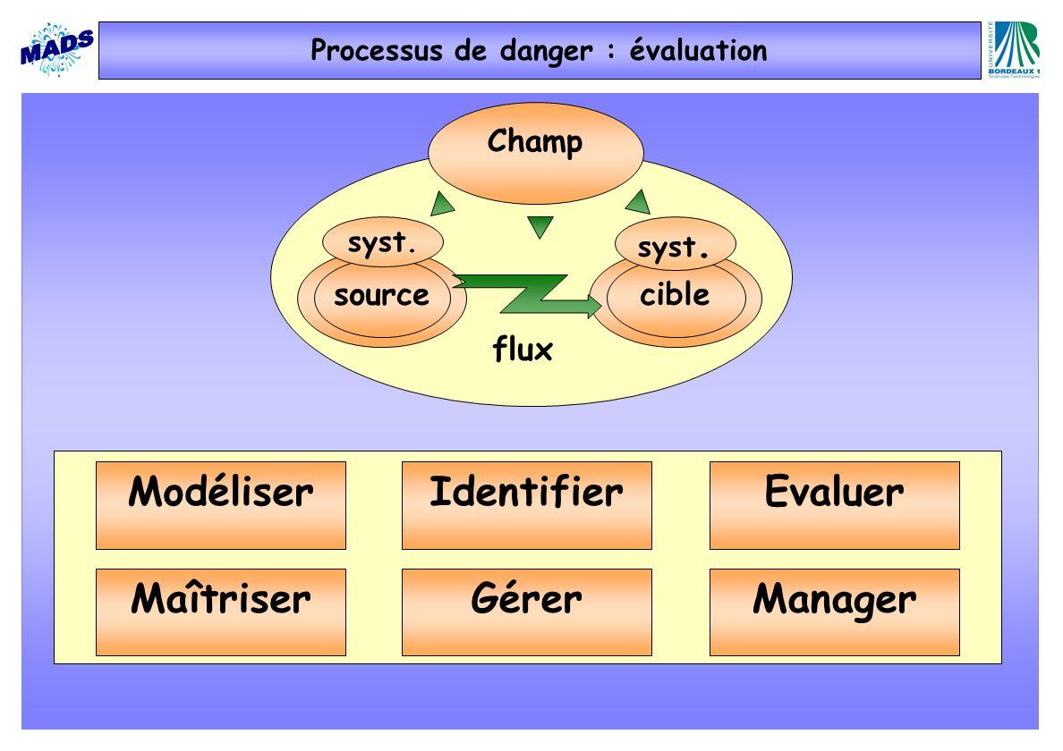 Processus de danger : évaluation