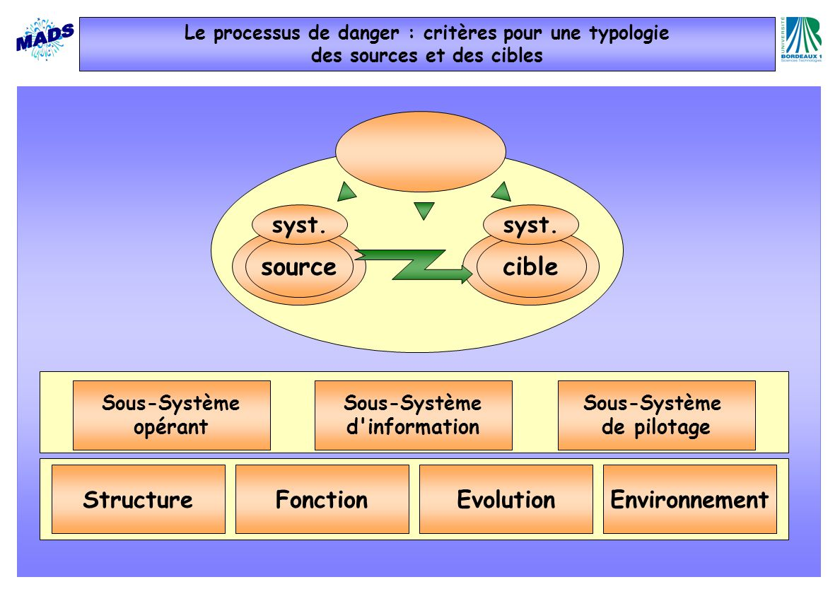 source cible Fonction Evolution Structure Environnement syst. syst.