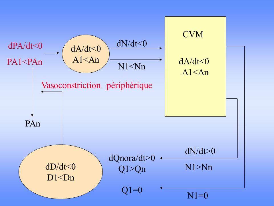 dA/dt<0 A1<An. CVM. dA/dt<0. A1<An. dN/dt<0. dPA/dt<0. PA1<PAn. N1<Nn. Vasoconstriction périphérique.