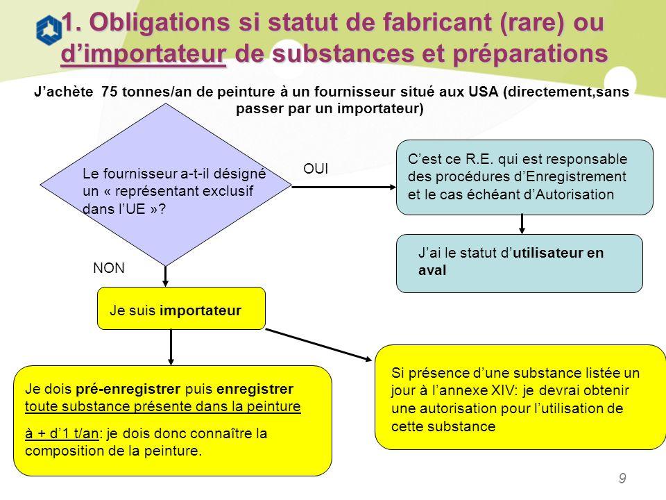 1. Obligations si statut de fabricant (rare) ou d'importateur de substances et préparations