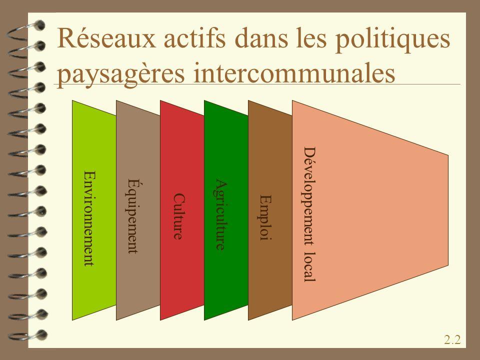 Réseaux actifs dans les politiques paysagères intercommunales