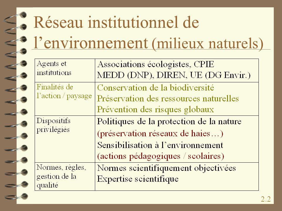 Réseau institutionnel de l'environnement (milieux naturels)