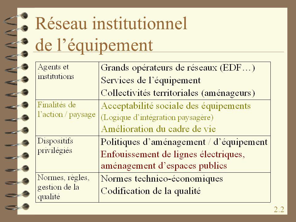 Réseau institutionnel de l'équipement