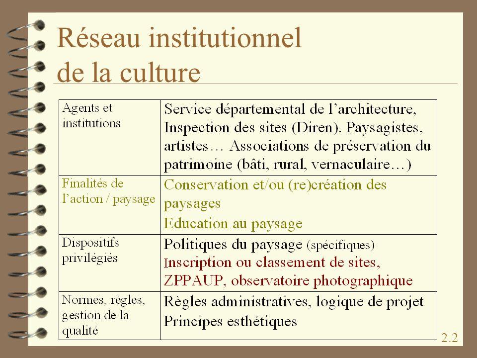 Réseau institutionnel de la culture