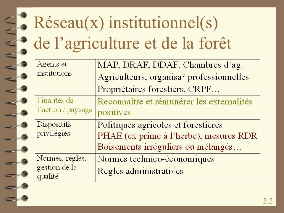 Réseau(x) institutionnel(s) de l'agriculture et de la forêt