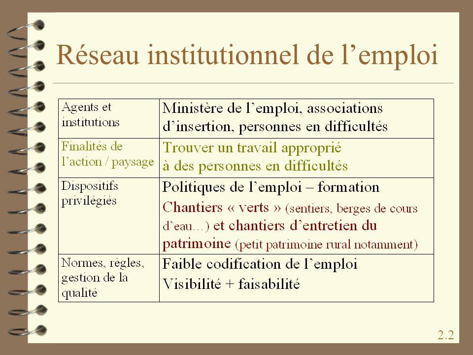 Réseau institutionnel de l'emploi