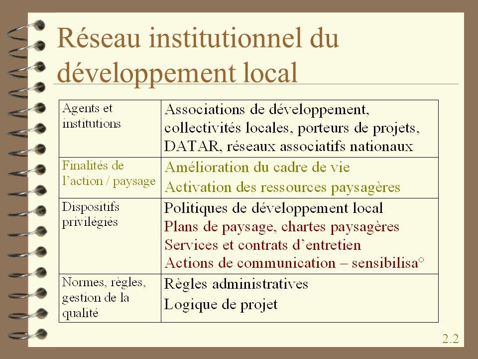 Réseau institutionnel du développement local
