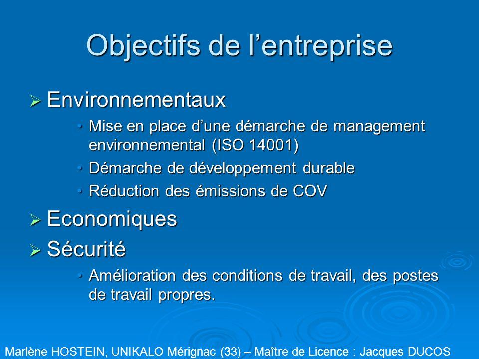 Objectifs de l'entreprise