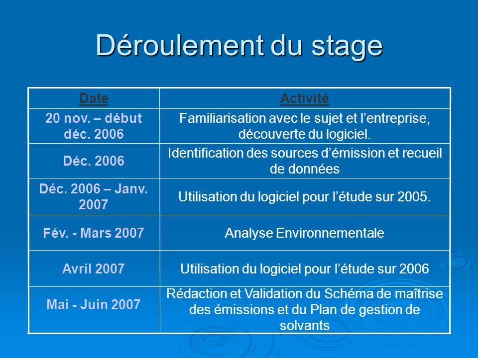 Déroulement du stage Date Activité 20 nov. – début déc. 2006