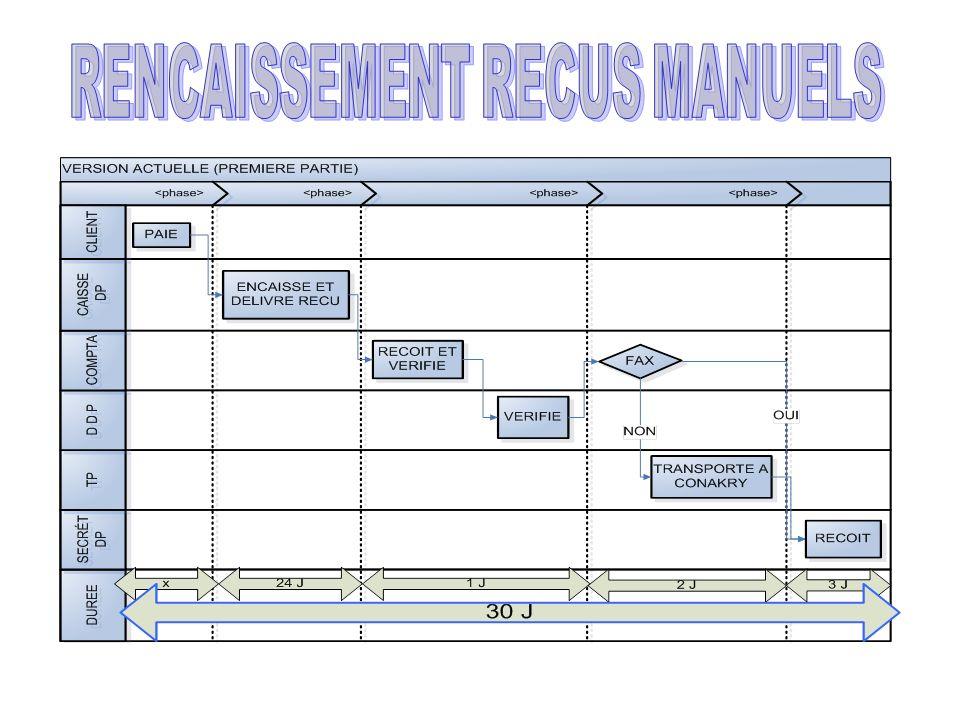 RENCAISSEMENT RECUS MANUELS