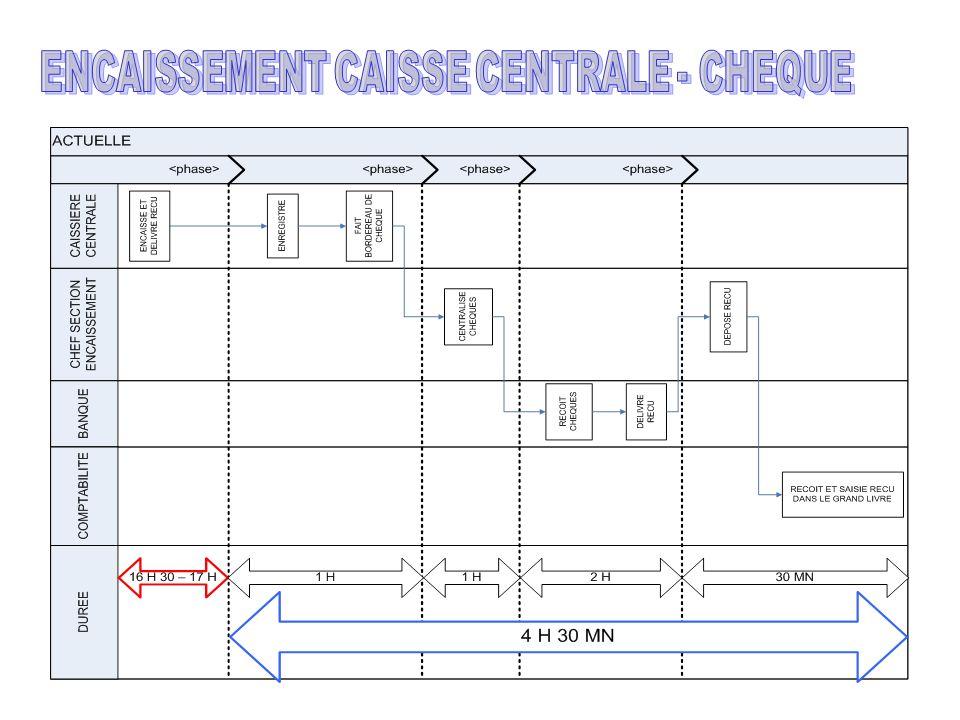 ENCAISSEMENT CAISSE CENTRALE - CHEQUE