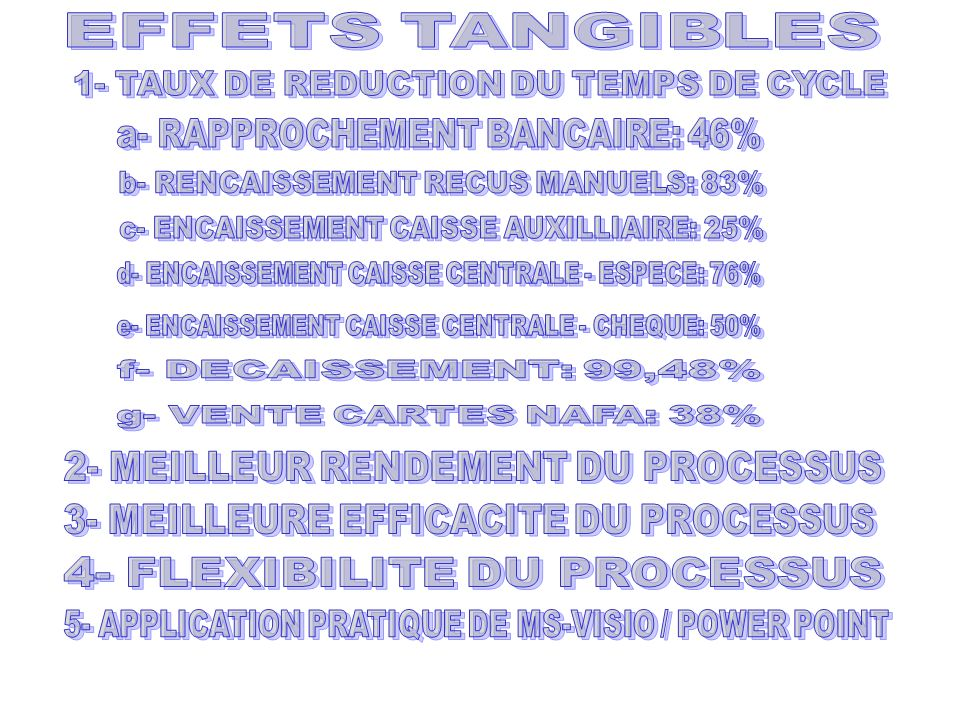 1- TAUX DE REDUCTION DU TEMPS DE CYCLE