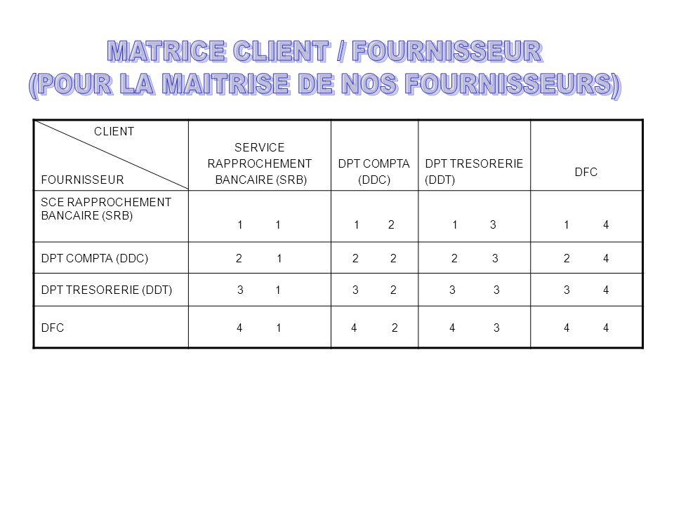 MATRICE CLIENT / FOURNISSEUR (POUR LA MAITRISE DE NOS FOURNISSEURS)