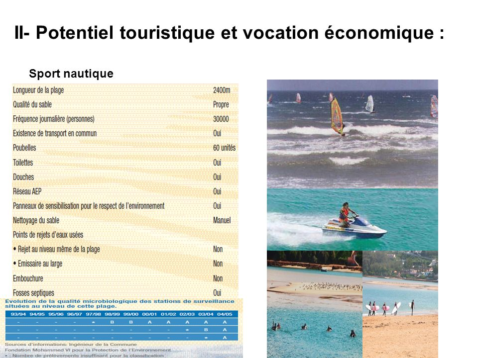 II- Potentiel touristique et vocation économique :