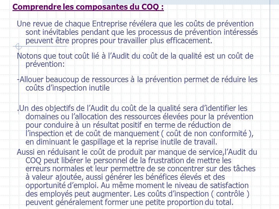 Comprendre les composantes du COQ :