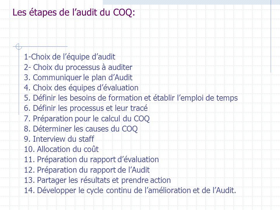 Les étapes de l'audit du COQ: