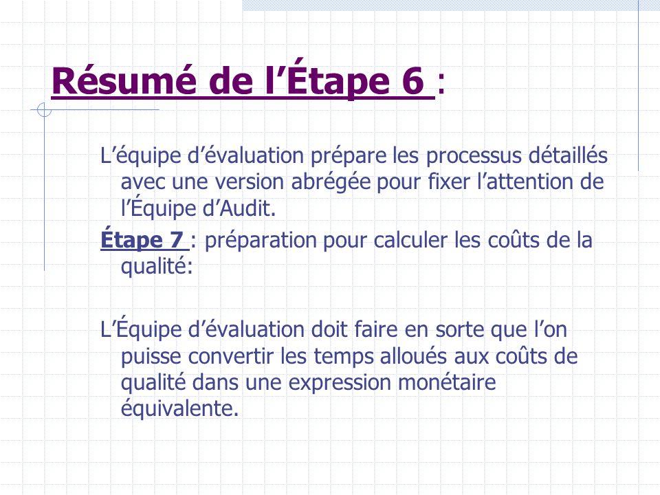 Résumé de l'Étape 6 : L'équipe d'évaluation prépare les processus détaillés avec une version abrégée pour fixer l'attention de l'Équipe d'Audit.