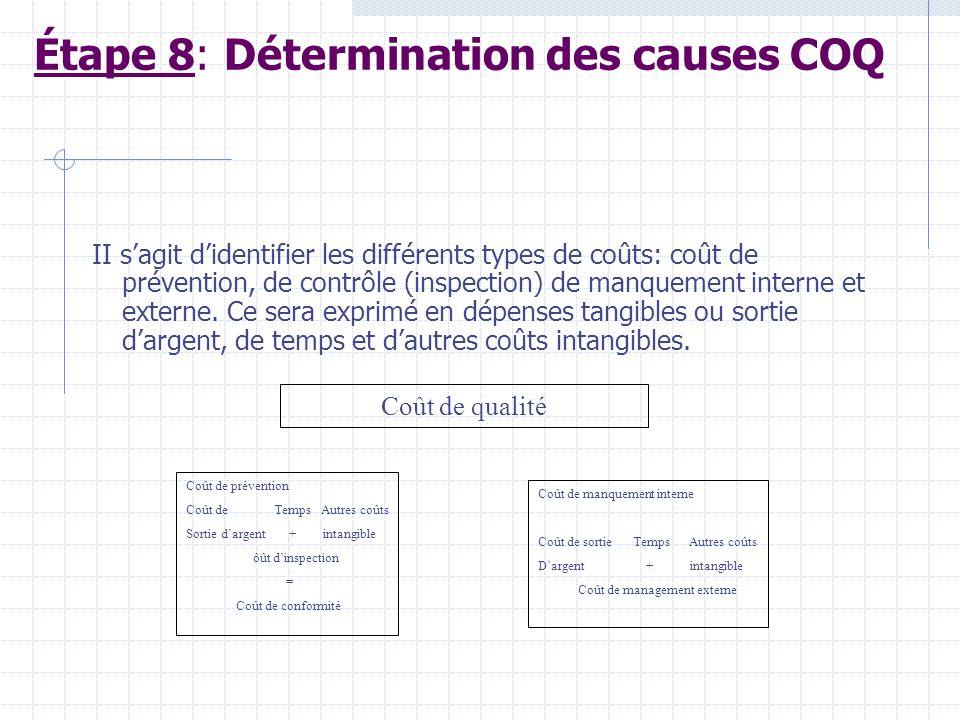 Étape 8: Détermination des causes COQ