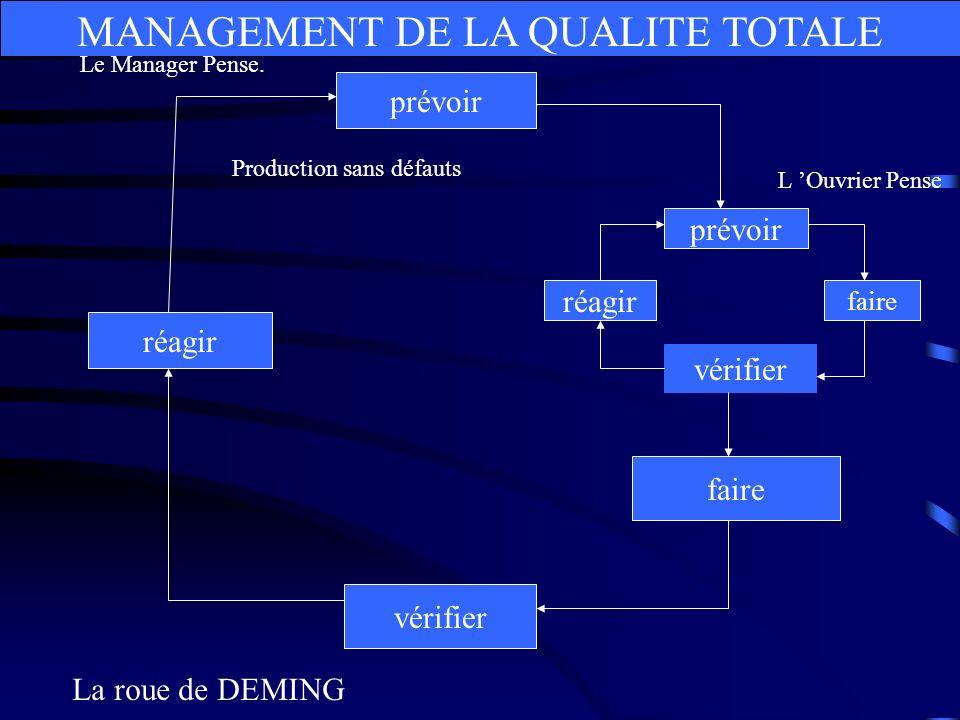 MANAGEMENT DE LA QUALITE TOTALE