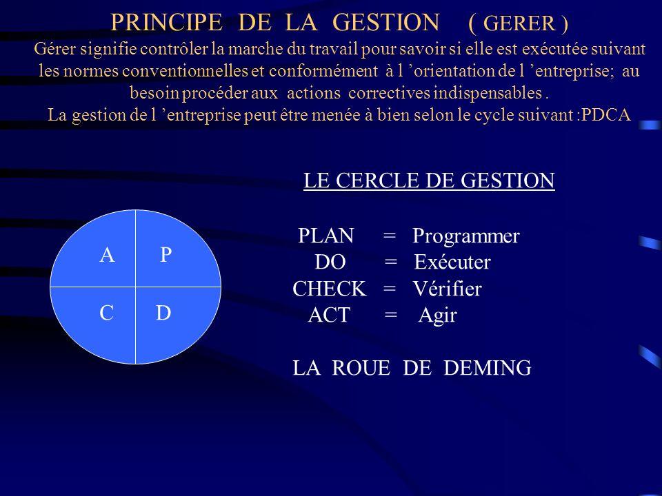 PRINCIPE DE LA GESTION ( GERER ) Gérer signifie contrôler la marche du travail pour savoir si elle est exécutée suivant les normes conventionnelles et conformément à l 'orientation de l 'entreprise; au besoin procéder aux actions correctives indispensables . La gestion de l 'entreprise peut être menée à bien selon le cycle suivant :PDCA