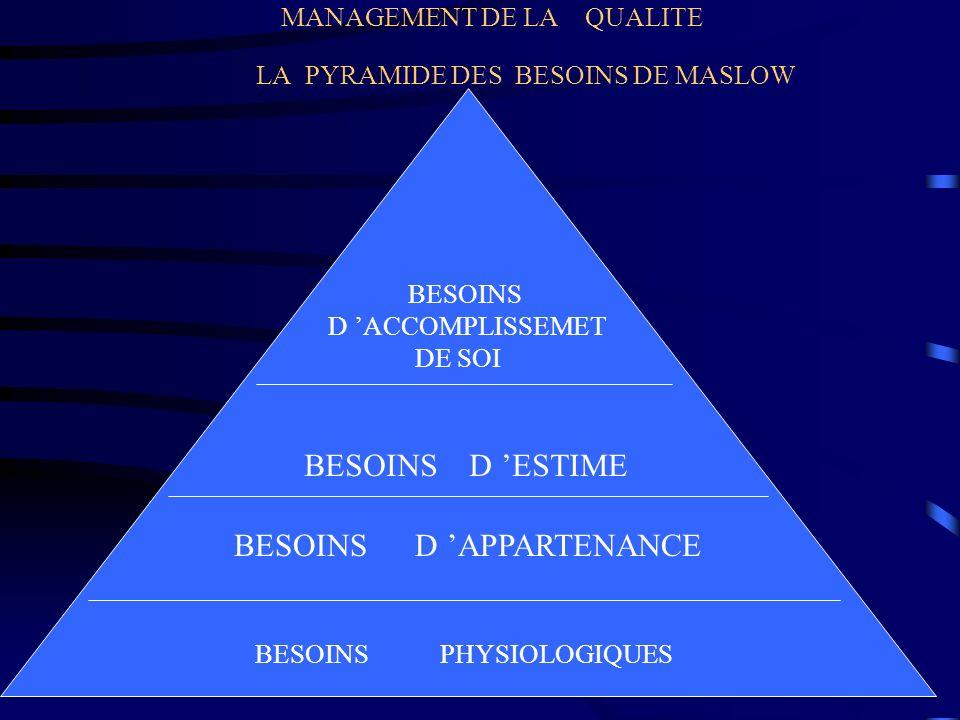 MANAGEMENT DE LA QUALITE LA PYRAMIDE DES BESOINS DE MASLOW