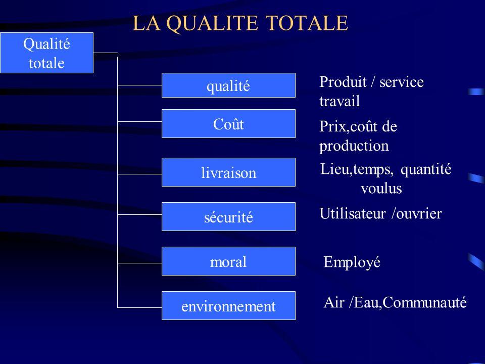 LA QUALITE TOTALE Qualité totale Produit / service qualité travail