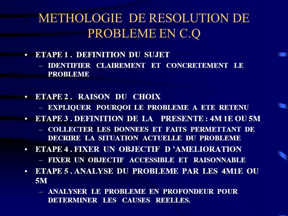 METHOLOGIE DE RESOLUTION DE PROBLEME EN C.Q