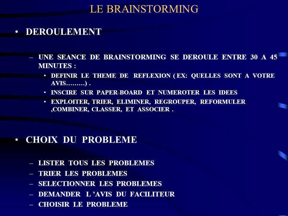 LE BRAINSTORMING DEROULEMENT CHOIX DU PROBLEME