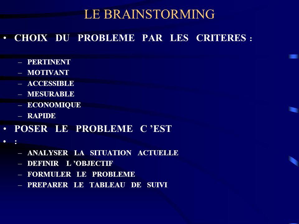 LE BRAINSTORMING CHOIX DU PROBLEME PAR LES CRITERES :