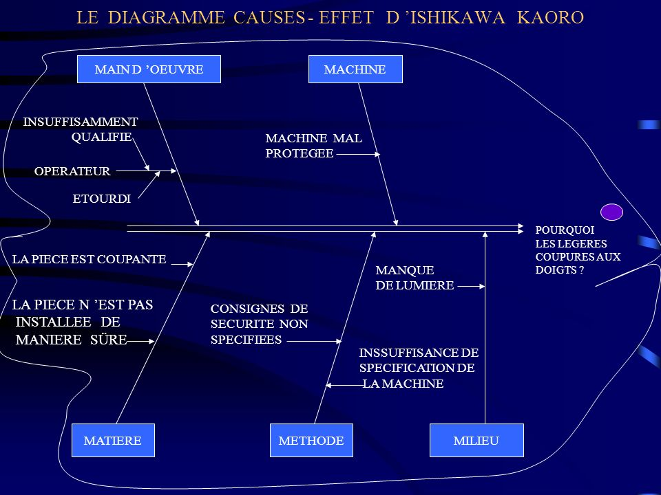LE DIAGRAMME CAUSES - EFFET D 'ISHIKAWA KAORO