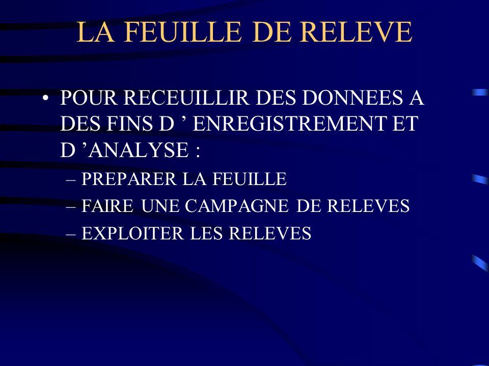 LA FEUILLE DE RELEVEPOUR RECEUILLIR DES DONNEES A DES FINS D ' ENREGISTREMENT ET D 'ANALYSE : PREPARER LA FEUILLE.