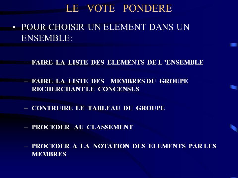 LE VOTE PONDERE POUR CHOISIR UN ELEMENT DANS UN ENSEMBLE: