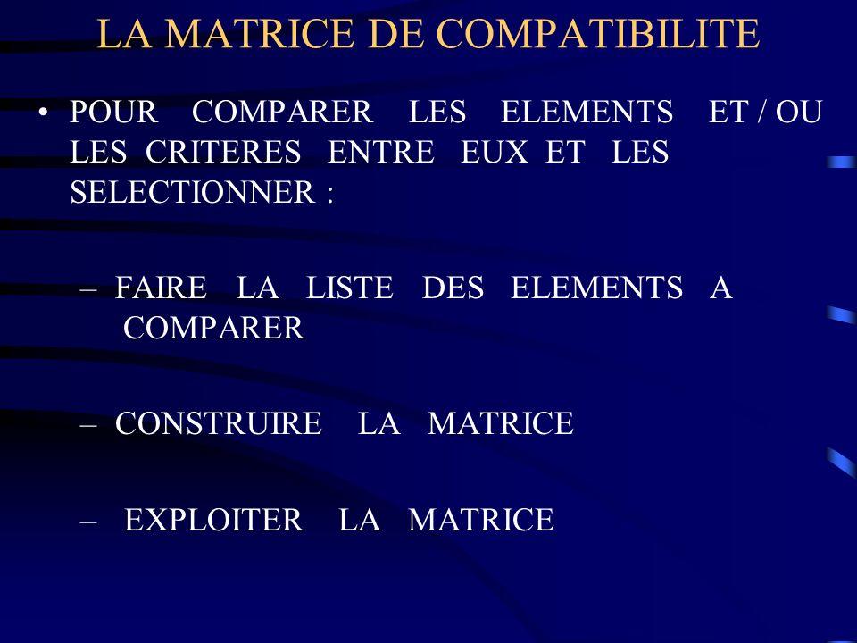 LA MATRICE DE COMPATIBILITE