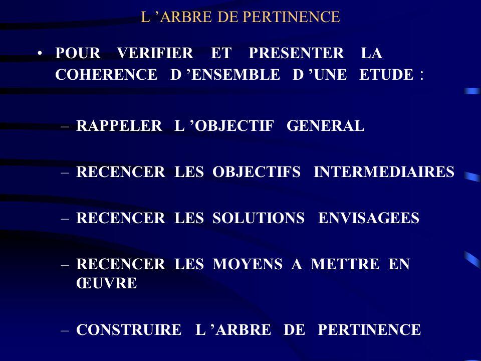 L 'ARBRE DE PERTINENCE POUR VERIFIER ET PRESENTER LA COHERENCE D 'ENSEMBLE D 'UNE ETUDE :