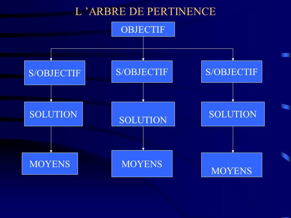 L 'ARBRE DE PERTINENCE OBJECTIF S/OBJECTIF S/OBJECTIF S/OBJECTIF