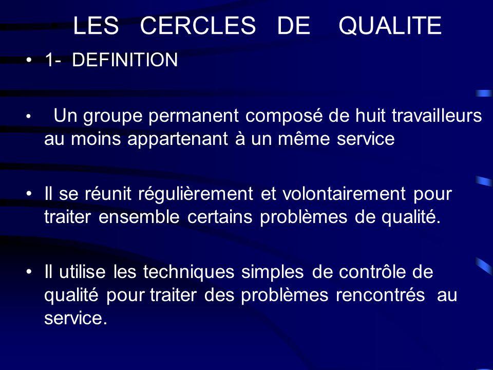 LES CERCLES DE QUALITE 1- DEFINITION
