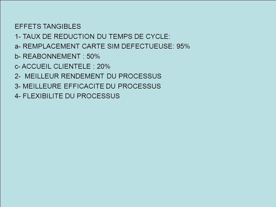 EFFETS TANGIBLES 1- TAUX DE REDUCTION DU TEMPS DE CYCLE: a- REMPLACEMENT CARTE SIM DEFECTUEUSE: 95%