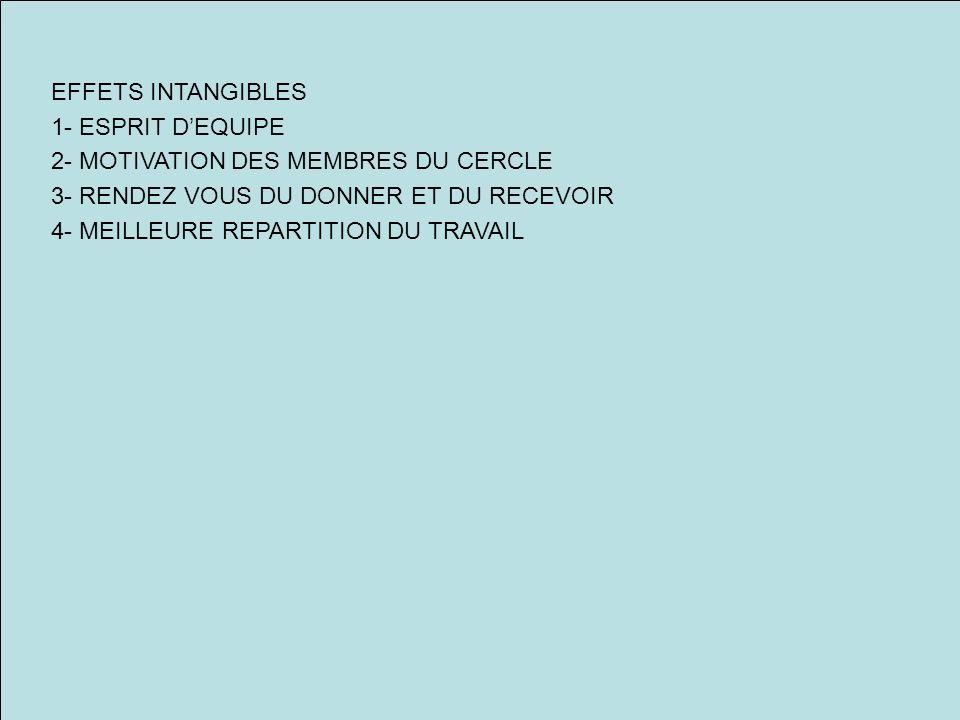 EFFETS INTANGIBLES 1- ESPRIT D'EQUIPE. 2- MOTIVATION DES MEMBRES DU CERCLE. 3- RENDEZ VOUS DU DONNER ET DU RECEVOIR.