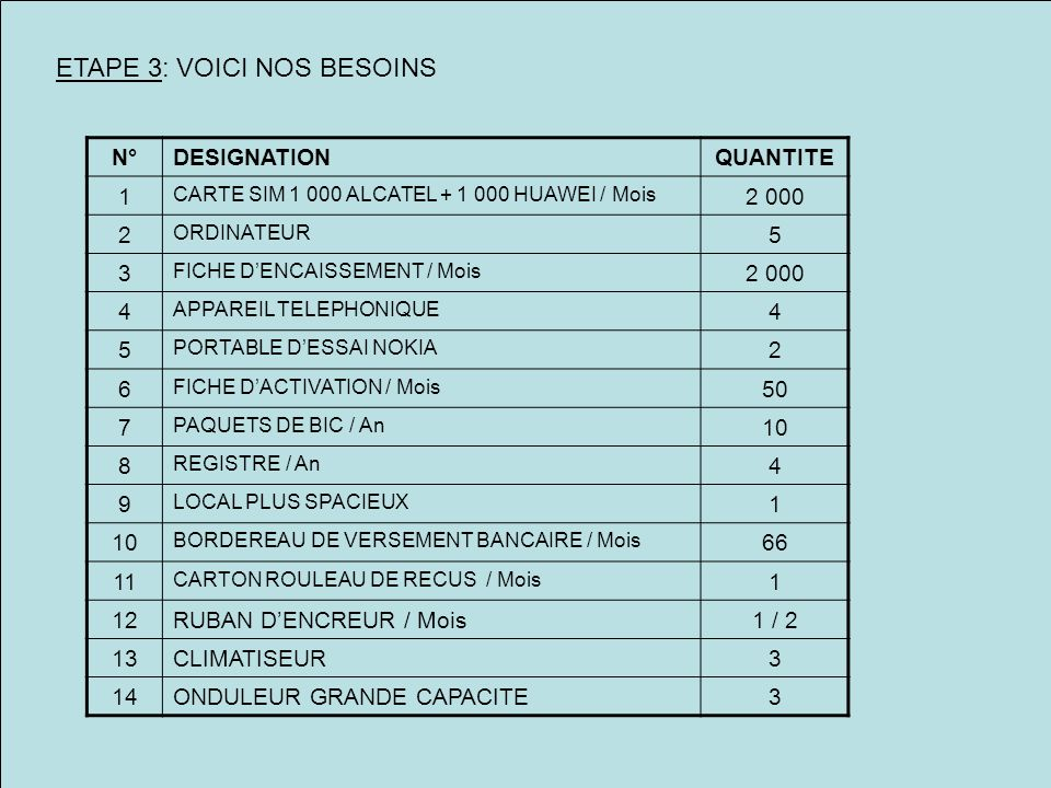 ETAPE 3: VOICI NOS BESOINS