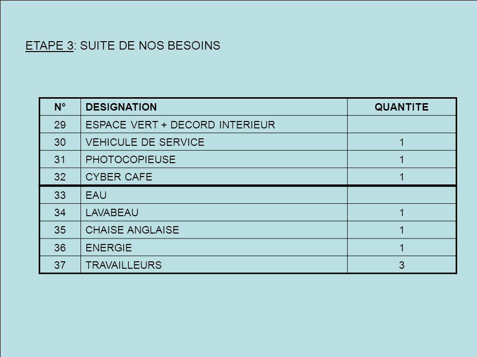 ETAPE 3: SUITE DE NOS BESOINS